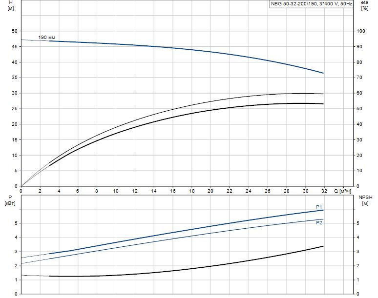 Гидравлические характеристики насоса Grundfos NBG 50-32-200/190 AF2KBQQE артикул: 98294852