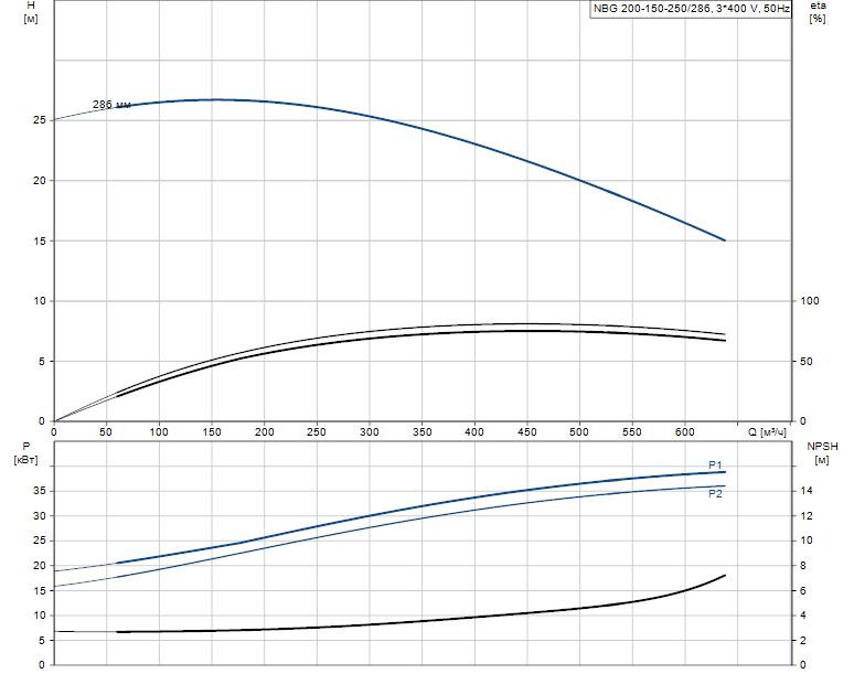Гидравлические характеристики насоса Grundfos NBG 200-150-250/286 AF2KSBQQE артикул: 98295136