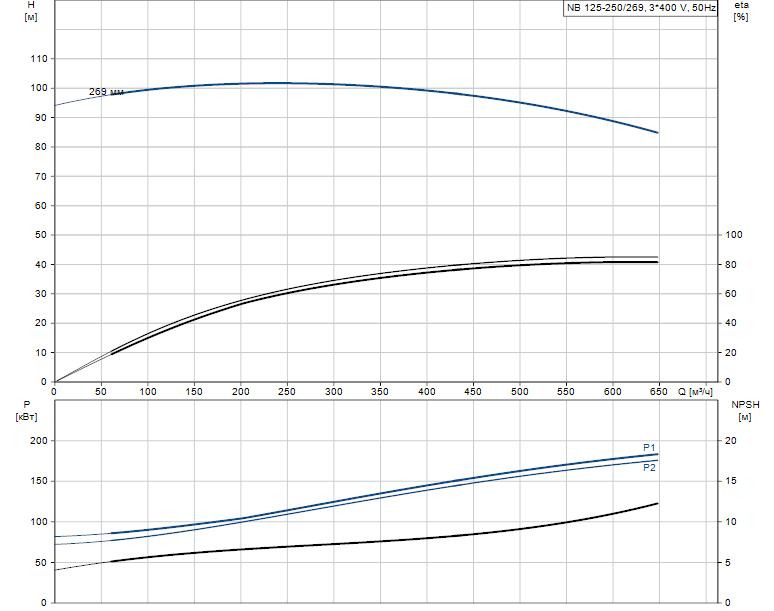 Гидравлические характеристики насоса Grundfos NB 125-250/269 ASF2BBAQE артикул: 98302261