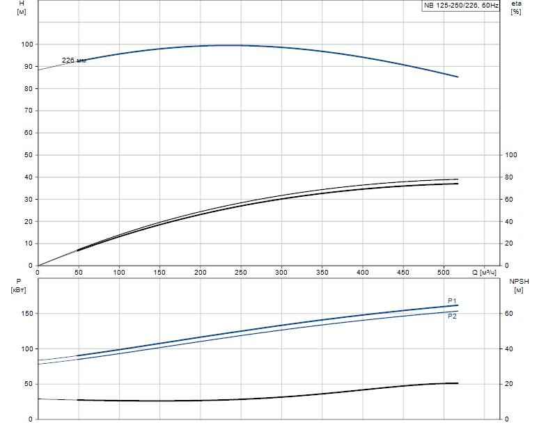 Гидравлические характеристики насоса Grundfos NB 125-250/226 ASF2BBAQE артикул: 98302897