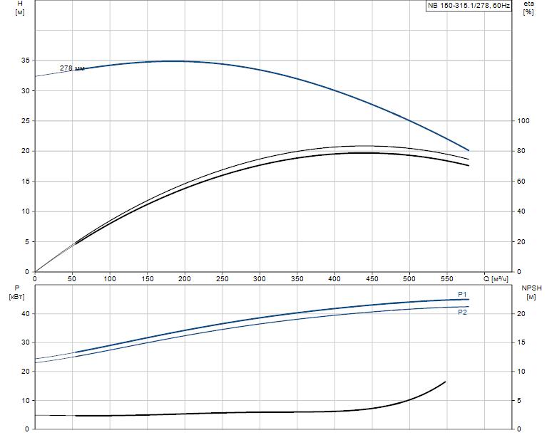 Гидравлические характеристики насоса Grundfos NB 150-315.1/278 AS-F1-B-BAQE артикул: 98303033