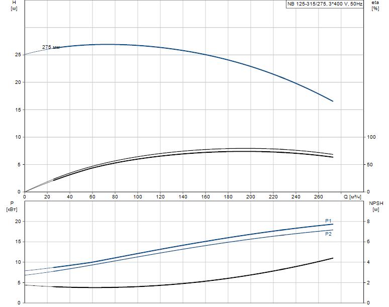 Гидравлические характеристики насоса Grundfos NB 125-315/275 AS-F2-A-E-GQQE артикул: 98303285