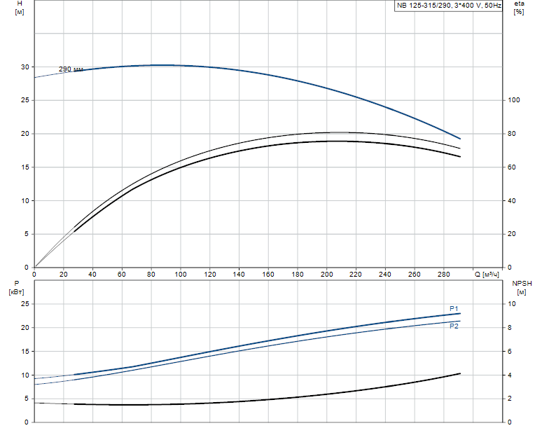 Гидравлические характеристики насоса Grundfos NB 125-315/290 AS-F2-A-E-GQQE артикул: 98303286