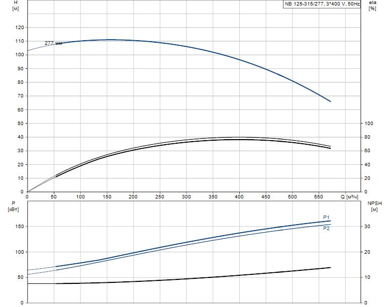 Гидравлические характеристики насоса Grundfos NB 125-315/277 AS-F2-B-E-GQQE артикул: 98303628