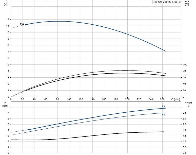 Гидравлические характеристики насоса Grundfos NB 125-250/234 ASF2ABAQE артикул: 98304679