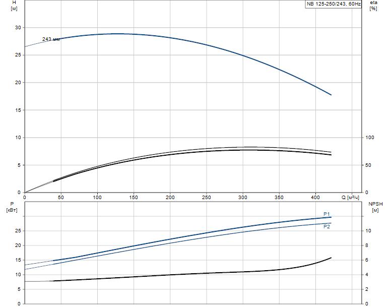 Гидравлические характеристики насоса Grundfos NB 125-250/243 ASF2ABAQE артикул: 98304681