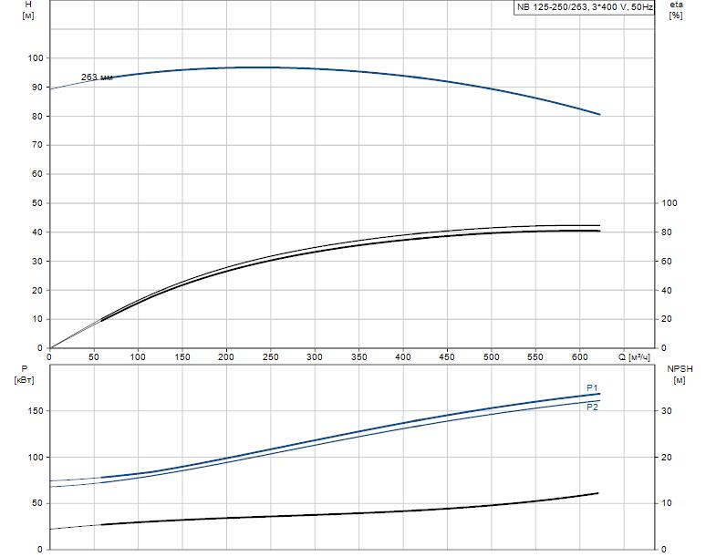 Гидравлические характеристики насоса Grundfos NB 125-250/263 A-F2-A-E-GQQE артикул: 98305858