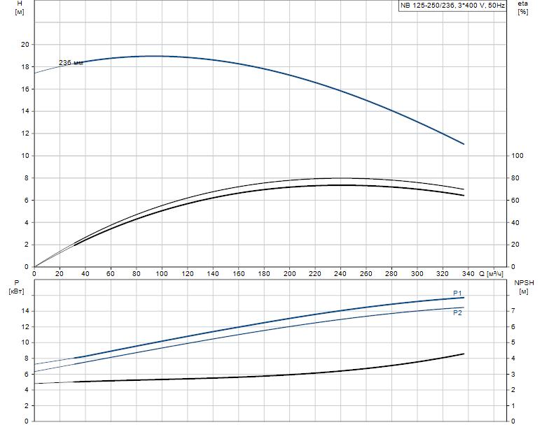 Гидравлические характеристики насоса Grundfos NB 125-250/236 A-F2-A-E-GQQE артикул: 98305984