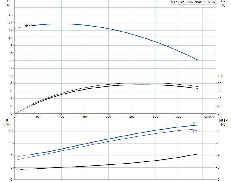 Гидравлические характеристики насоса Grundfos NB 125-250/262 A-F2-A-E-GQQE артикул: 98305986