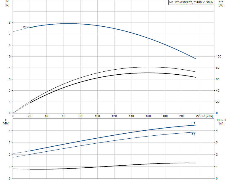 Гидравлические характеристики насоса Grundfos NB 125-250/232 A-F2-A-E-GQQE артикул: 98306084