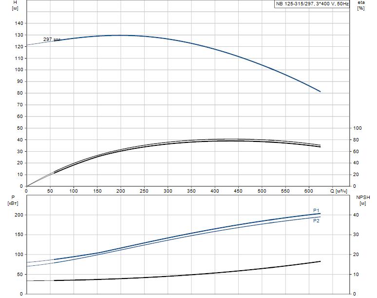 Гидравлические характеристики насоса Grundfos NB 125-315/297 A-F2-B-E-GQQE артикул: 98306204