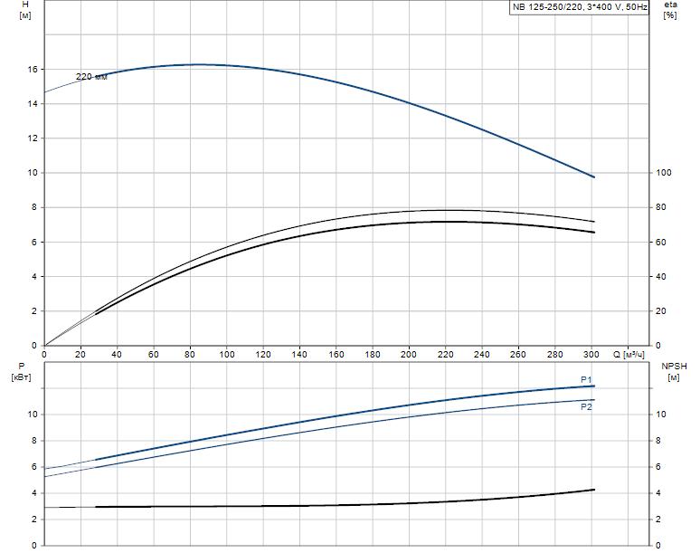 Гидравлические характеристики насоса Grundfos NB 125-250/220 A-F2-B-E-GQQE артикул: 98306330