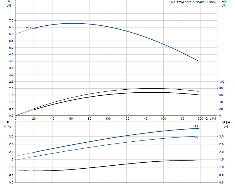 Гидравлические характеристики насоса Grundfos NB 125-250/216 A-F2-B-E-GQQE артикул: 98306431