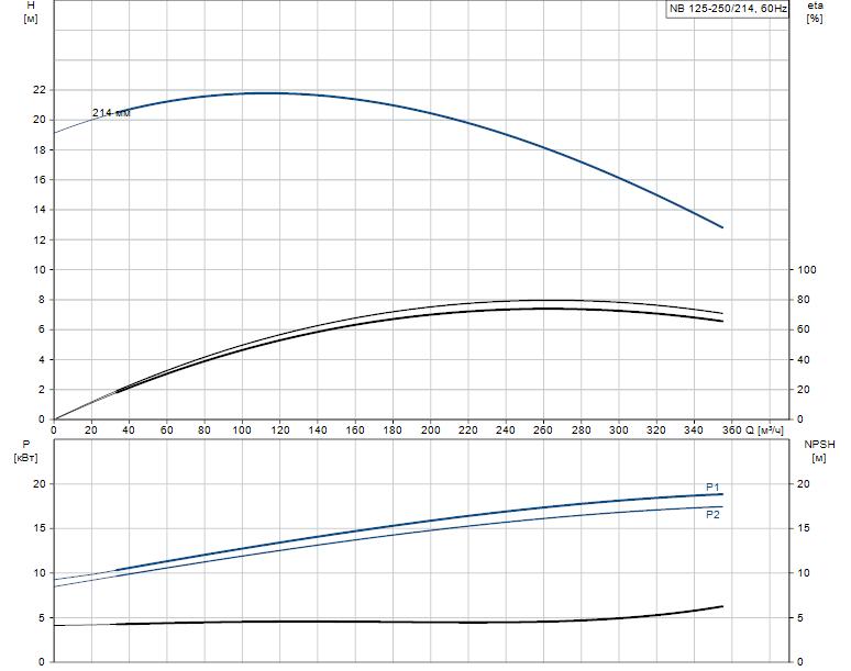 Гидравлические характеристики насоса Grundfos NB 125-250/214 AF2ABAQE артикул: 98307333
