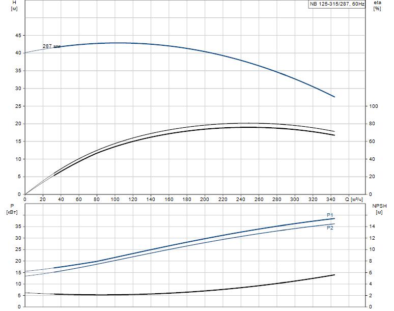 Гидравлические характеристики насоса Grundfos NB 125-315/287 AF2ABAQE артикул: 98307339