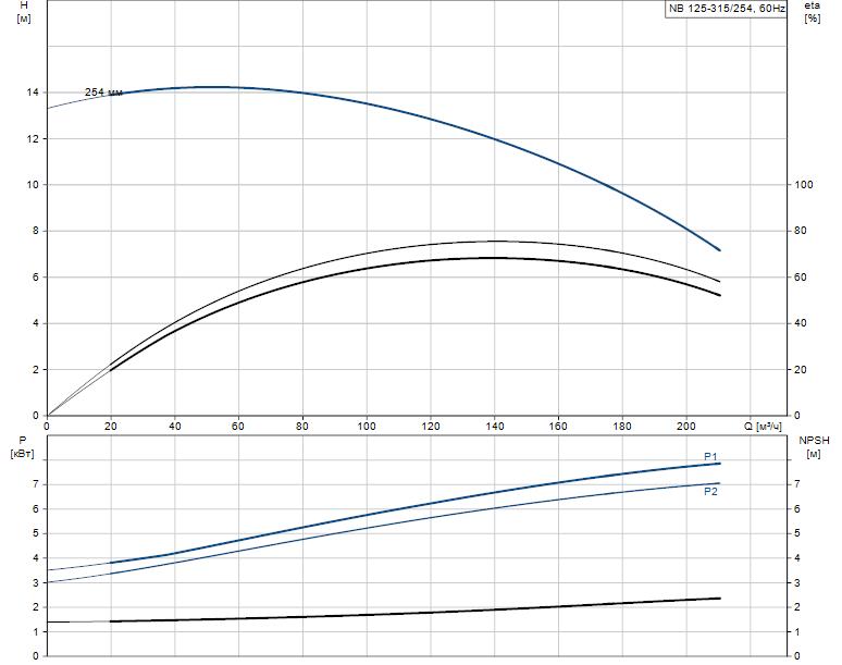 Гидравлические характеристики насоса Grundfos NB 125-315/254 AF2ABAQE артикул: 98307431