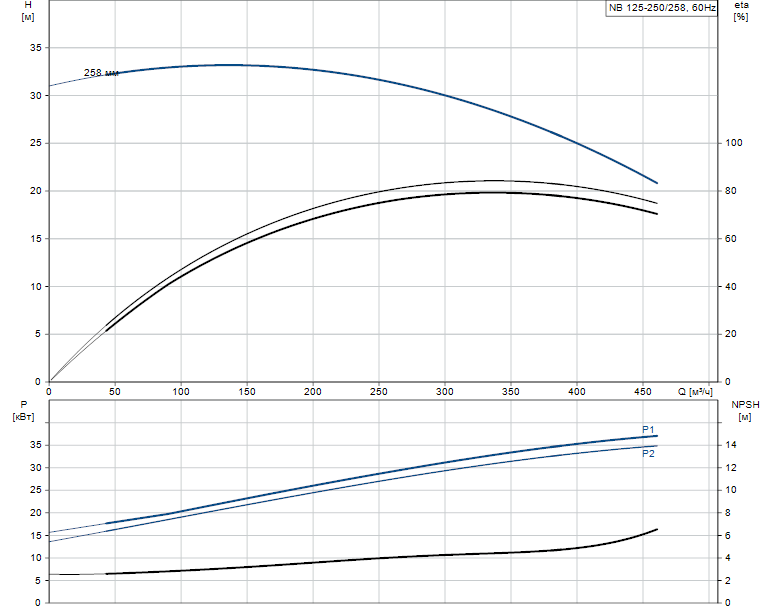 Гидравлические характеристики насоса Grundfos NB 125-250/258 AF2BBAQE артикул: 98307687