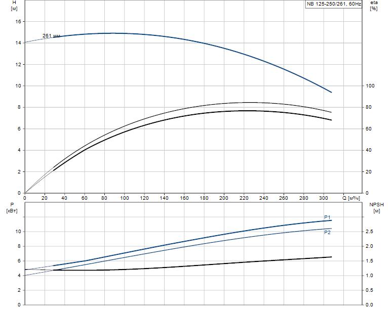 Гидравлические характеристики насоса Grundfos NB 125-250/261 AF2BBAQE артикул: 98307781