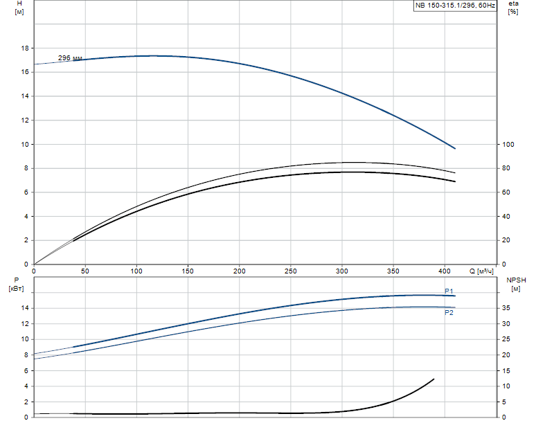 Гидравлические характеристики насоса Grundfos NB 150-315.1/296 A-F1-B-BAQE артикул: 98307822