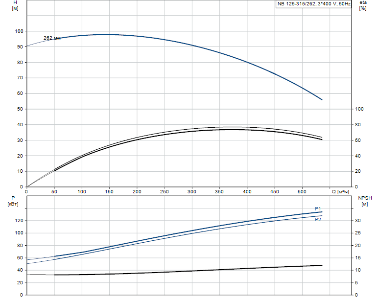 Гидравлические характеристики насоса Grundfos NB 125-315/262 AF2KBQQE артикул: 98308645