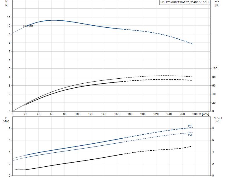 Гидравлические характеристики насоса Grundfos NB 125-200/196-172 A-F2-K-E-BQQE артикул: 98308778