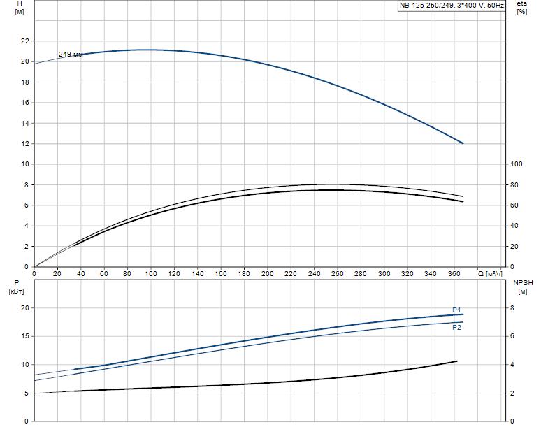 Гидравлические характеристики насоса Grundfos NB 125-250/249 AF2KBQQE артикул: 98308781