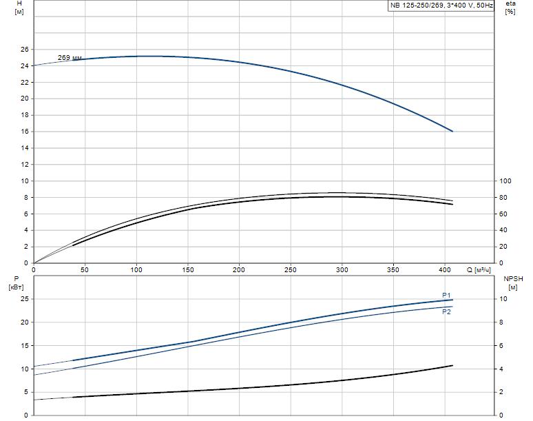 Гидравлические характеристики насоса Grundfos NB 125-250/269 AF2KBQQE артикул: 98308783