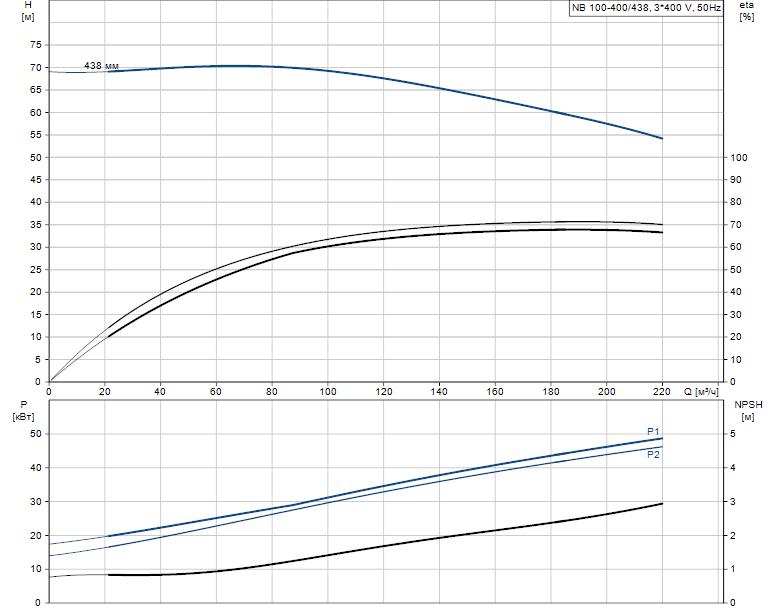 Гидравлические характеристики насоса Grundfos NB 100-400/438 A-F2-L-E-BQQE артикул: 98308936