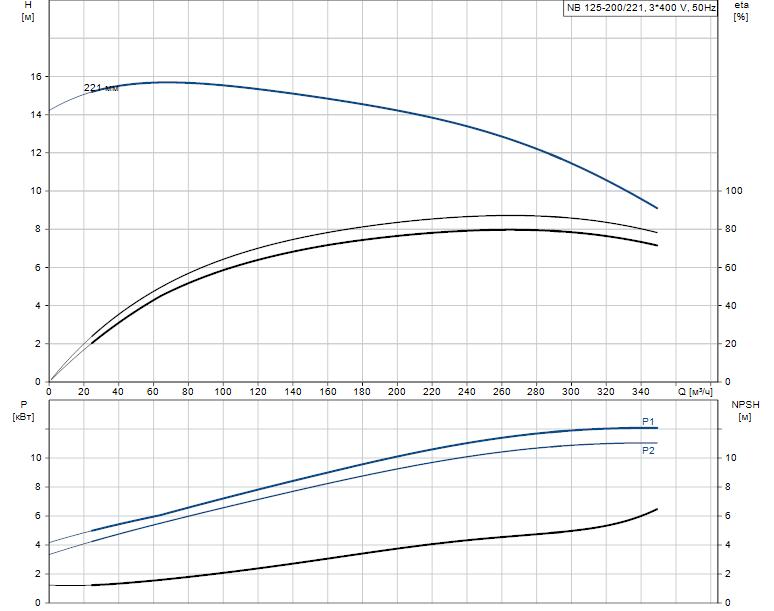 Гидравлические характеристики насоса Grundfos NB 125-200/221 A-F2-L-E-BQQE артикул: 98308945