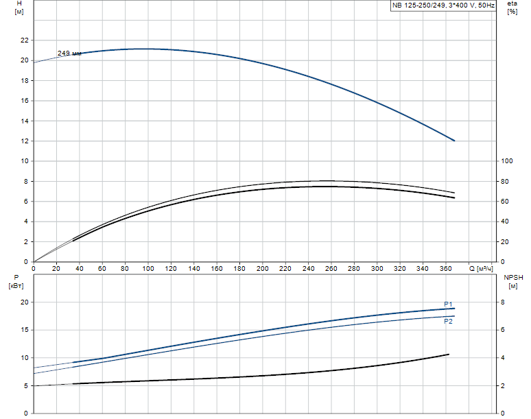 Гидравлические характеристики насоса Grundfos NB 125-250/249 AF2LBQQE артикул: 98308950