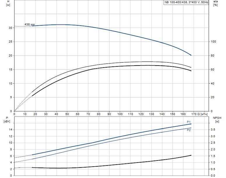 Гидравлические характеристики насоса Grundfos NB 100-400/438 A-F2-L-E-BQQE артикул: 98309004