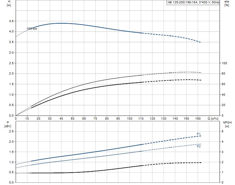 Гидравлические характеристики насоса Grundfos NB 125-200/196-164 A-F2-L-E-BQQE артикул: 98309014