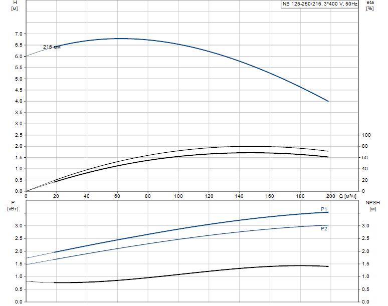 Гидравлические характеристики насоса Grundfos NB 125-250/216 AF2LBQQE артикул: 98309015