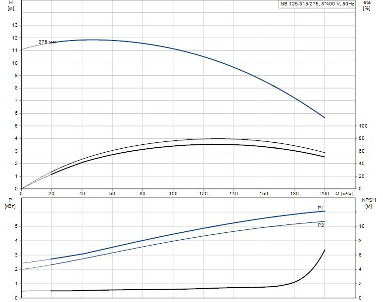 Гидравлические характеристики насоса Grundfos NB 125-315/275 AF2LBQQE артикул: 98309019