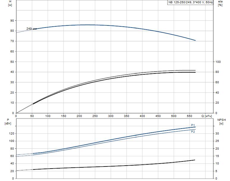 Гидравлические характеристики насоса Grundfos NB 125-250/249 ASF2LBQQE артикул: 98309101