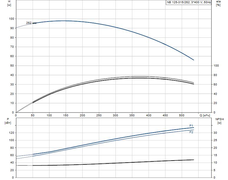 Гидравлические характеристики насоса Grundfos NB 125-315/262 ASF2LBQQE артикул: 98309103