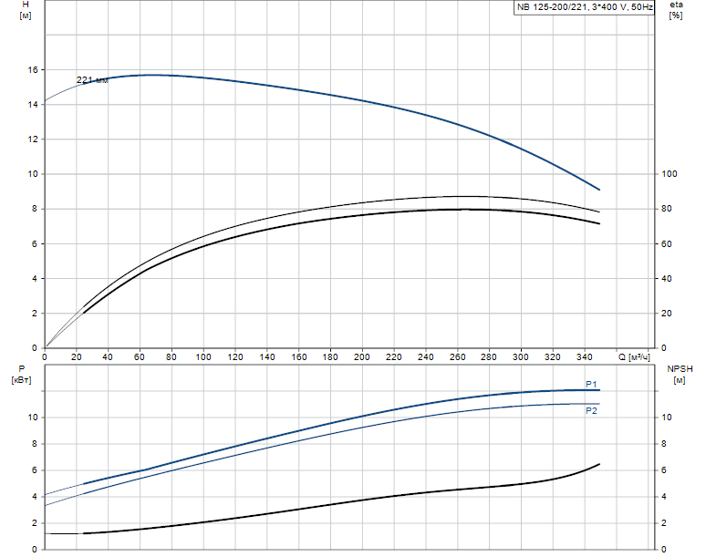 Гидравлические характеристики насоса Grundfos NB 125-200/221 AS-F2-L-E-BQQE артикул: 98309142