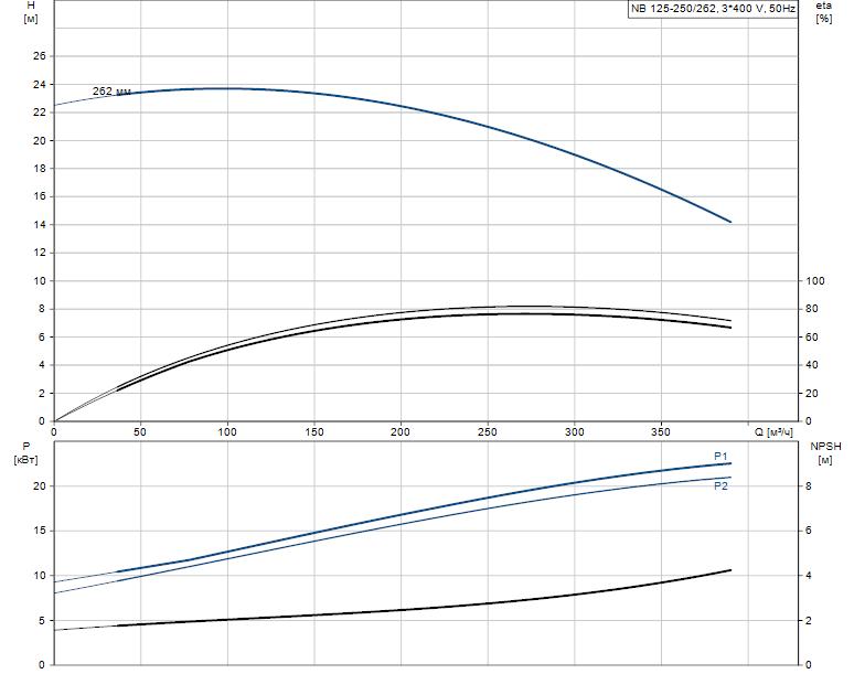 Гидравлические характеристики насоса Grundfos NB 125-250/262 ASF2LBQQE артикул: 98309147