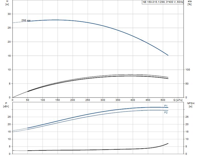 Гидравлические характеристики насоса Grundfos NB 150-315.1/298 AS-F2-L-BQQE артикул: 98309164
