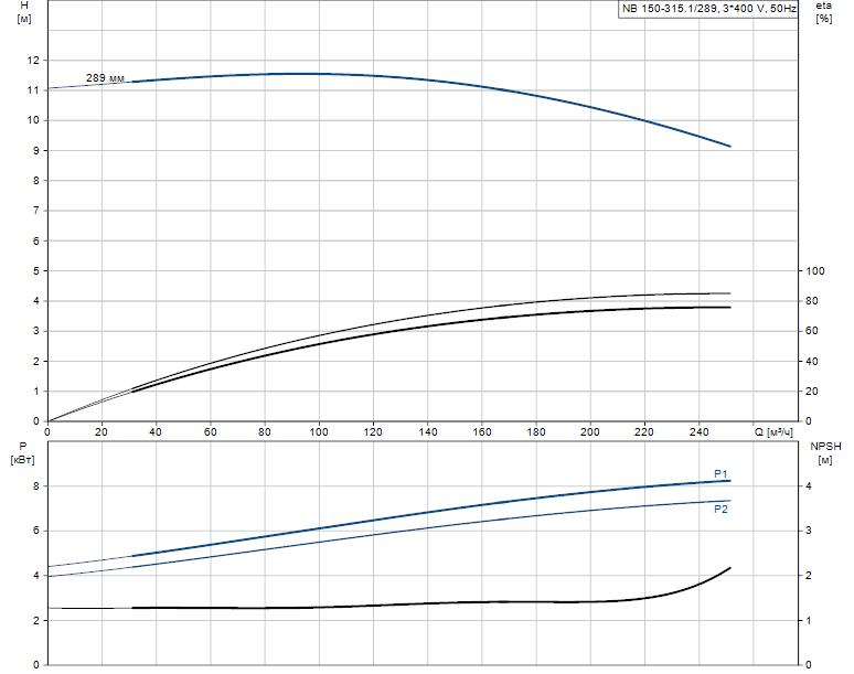 Гидравлические характеристики насоса Grundfos NB 150-315.1/289 AS-F2-L-BQQE артикул: 98309208