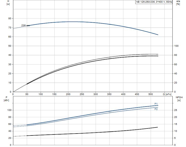 Гидравлические характеристики насоса Grundfos NB 125-250/236 AF2LBQQE артикул: 98309368