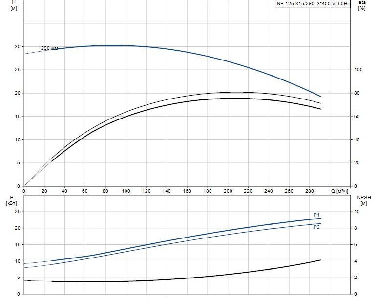 Гидравлические характеристики насоса Grundfos NB 125-315/290 ASF2KBQQE артикул: 98309438