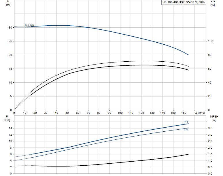 Гидравлические характеристики насоса Grundfos NB 100-400/437 AS-F2-K-E-BQQE артикул: 98309503