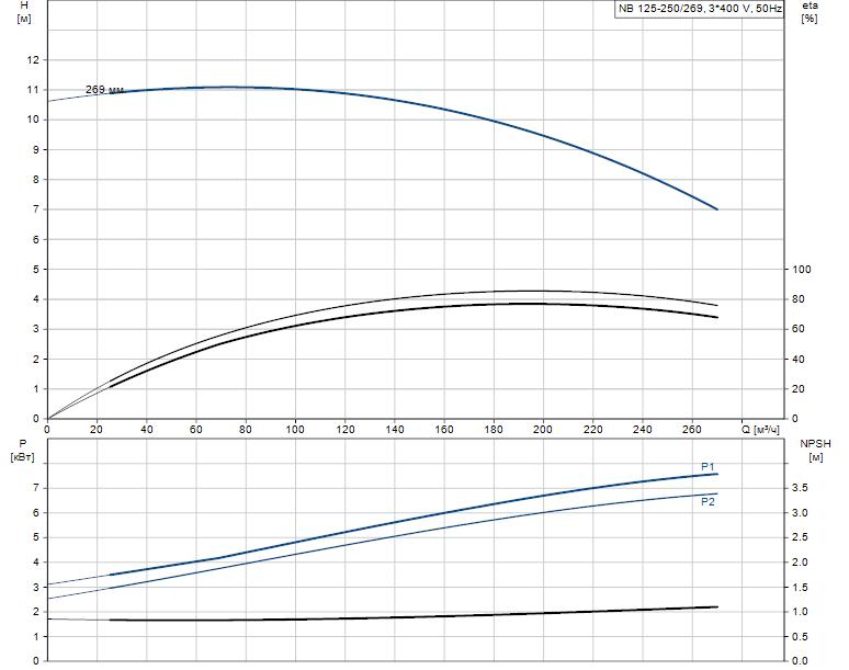 Гидравлические характеристики насоса Grundfos NB 125-250/269 ASF2KBQQE артикул: 98309512