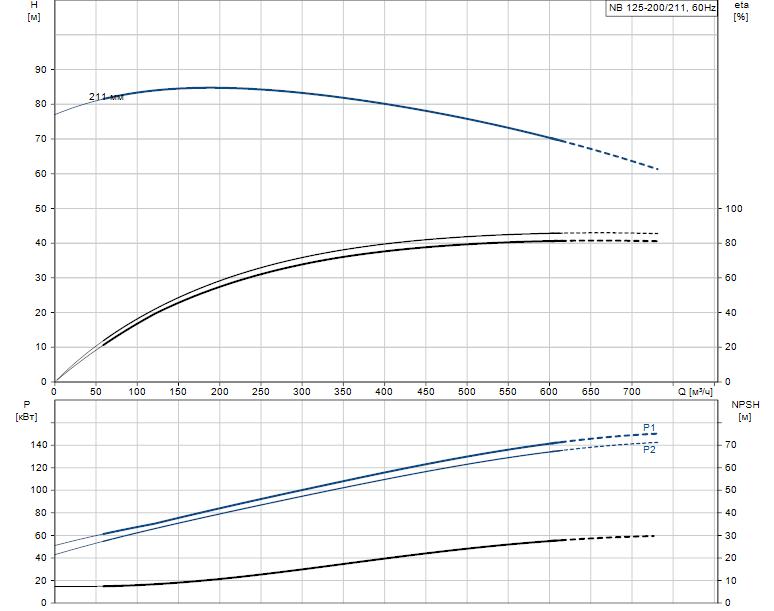 Гидравлические характеристики насоса Grundfos NB 125-200/211 A-F2-K-E-BQQE артикул: 98310481