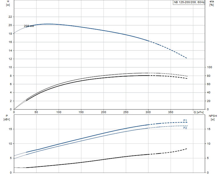 Гидравлические характеристики насоса Grundfos NB 125-200/208 A-F2-K-E-BQQE артикул: 98310578