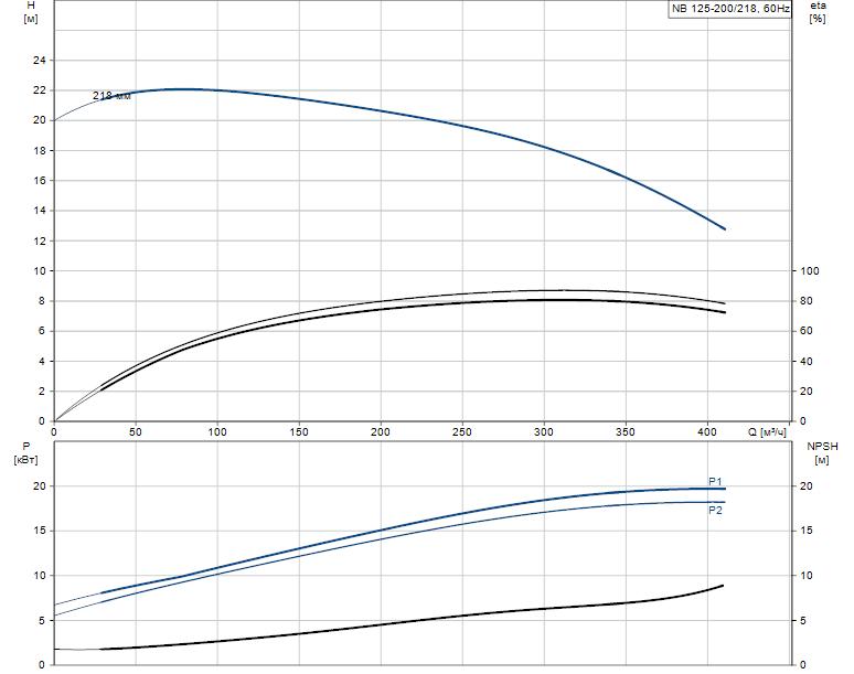 Гидравлические характеристики насоса Grundfos NB 125-200/218 A-F2-K-E-BQQE артикул: 98310579