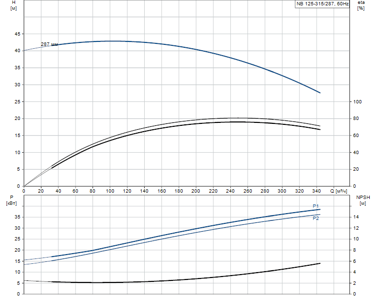 Гидравлические характеристики насоса Grundfos NB 125-315/287 AF2KBQQE артикул: 98310588