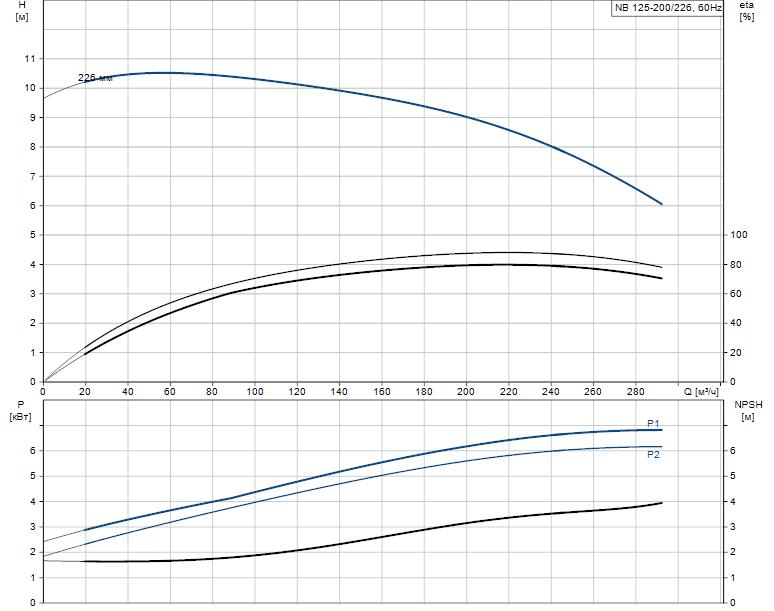 Гидравлические характеристики насоса Grundfos NB 125-200/226 A-F2-K-E-BQQE артикул: 98310645