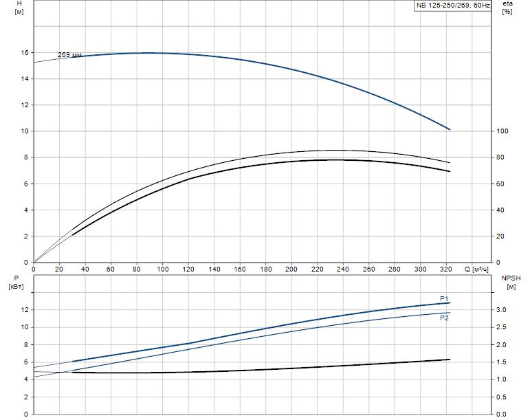 Гидравлические характеристики насоса Grundfos NB 125-250/269 AF2KBQQE артикул: 98310650